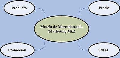 Mezcla De Mercadotecnia Wikipedia La Enciclopedia Libre