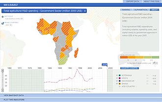 Agricultural Science and Technology Indicators - Screenshot of the ASTI Datatool