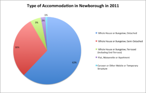 Newborough, Cambridgeshire - Accommodation type in Newborough