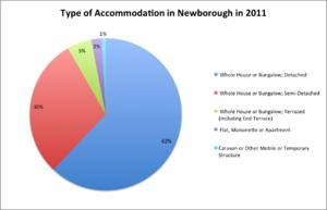 Newborough, Cambridgeshire - Accommodation type in Newborough