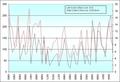 Ace storm atlantic 1950-2006.png