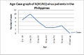 Age-Case graph of A(H1N1) virus patients in the Philippines (8 June 2009).png