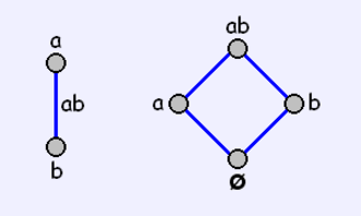 Abstract polytope - The graph (left) and Hasse Diagram of a line segment