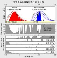 Atmospheric Transmission JA.png