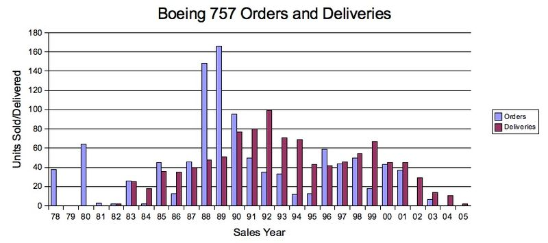 B757 Orders Deliveries.jpg