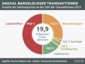 Bargeldlose-Zahlungen-Transaktionen.png