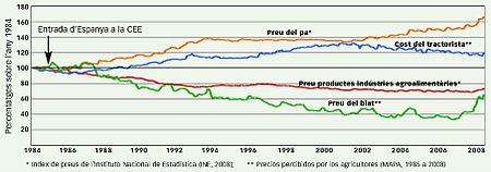 Bread and wheat prices in Spain (1984-2008).JPG