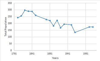 Brent Eleigh - Image: Brent Eleigh total population from 1801 to 2011