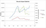 Brussels Airport Statistics.png