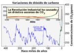 Carbon Dioxide 400kyr-dioxido de carbono 400 k-anios-es.png