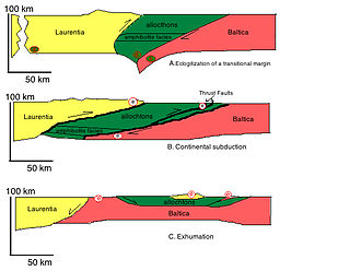 Eclogitization - Fig. 3 Cartoon Cross Section depicting tectonic evolution of eclogite terrain i.e. Laurentia and Baltic collision A)Early collisional phase with initial eclogitization of transitional margin between Laurentia and Baltica B)Continental Subduction C)Extension and exhumation where eclogites become exposed.  Green eclogite symbols represent areas of active eclogitization and white symbols represent eclogites passing through retrograde conditions.