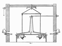 Diagram of the Michell-Cavendish Torsion balance experiment.