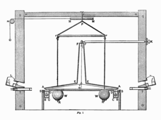 Cavendish experiment - Vertical section drawing of Cavendish's torsion balance instrument including the building in which it was housed. The large balls were hung from a frame so they could be rotated into position next to the small balls by a pulley from outside. Figure 1 of Cavendish's paper.