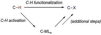Carbon–hydrogen bond activation - General scheme for C-H functionalization