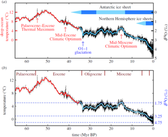 Climate sensitivity sea level and atmospheric carbon dioxide. Hansen et al 2013.png