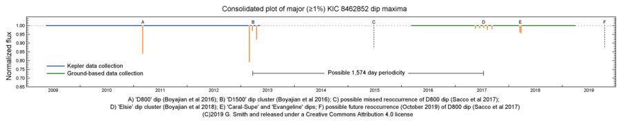 KIC 8462852 - Wikipedia