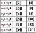 Coxeter diagram finite rank2 correspondence.png