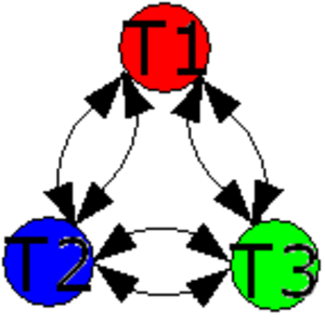 Conversation theory - Any two concepts can produce the third, shown as the cyclic form of three concepts --- note that the arrows should show that BOTH T1 and T2 are required to produce T3; similarly for generating T1 or T2 from the others.