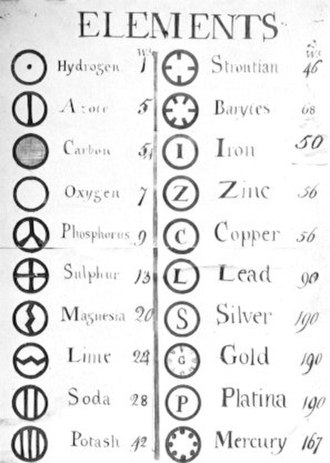 Chemistry: A Volatile History - Dalton's atomic symbols, from his own books.