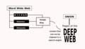 Deep web diagram.png