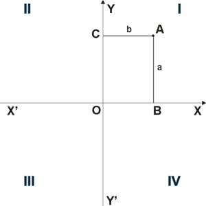Четверти в прямоугольной системе координат