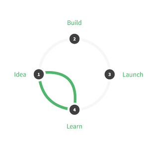 with a design sprint a product doesnt need to go full cycle to learn about the opportunities and gather feedback
