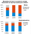 Donetsk dynamics ua.png
