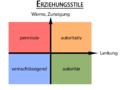 Erziehungsstile nach Rheinder.png