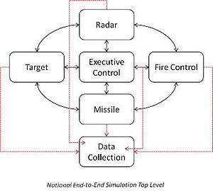 Applications of UML - Applications of UML in embedded systems