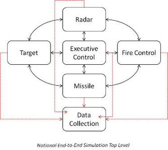 Applications of uml wikipedia applications of uml in embedded systems ccuart Images