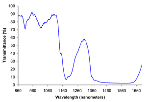 Near-infrared spectroscopy - Near-infrared spectrum of liquid ethanol.
