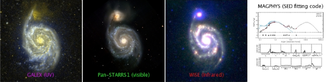Spectral energy distribution - The SED of M51 (upper right) obtained by combining data at many different wavelengths, e.g. UV, visible, and infrared (left)