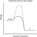 Exothermic Reaction with Catalyst.png