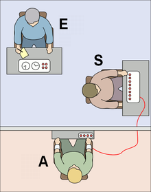 Schematic of the Milgram experiment