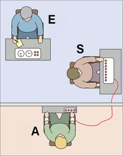 L'expérimentateur (E) amène le sujet (S) à infliger des chocs électriques à un autre participant, l'apprenant (A), qui est en fait un acteur. La majorité des participants continuent à infliger les chocs jusqu'au maximum prévu (450V) en dépit des plaintes de l'acteur.