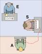 L'expérimentateur (E) amène le sujet (S) à infliger des chocs électriques à un autre participant, l'apprenant (A), qui est en fait un acteur. La majorité des participants continuent à infliger les prétendus chocs jusqu'au maximum prévu (450V) en dépit des plaintes de l'acteur.