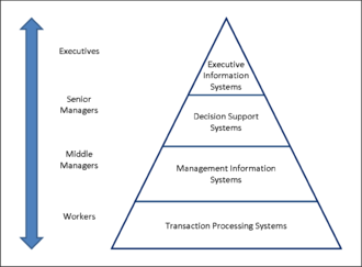 Information system - A four level hierarchy