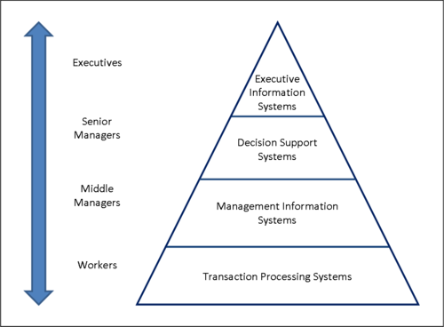 A four level hierarchy Four-Level-Pyramid-model.png
