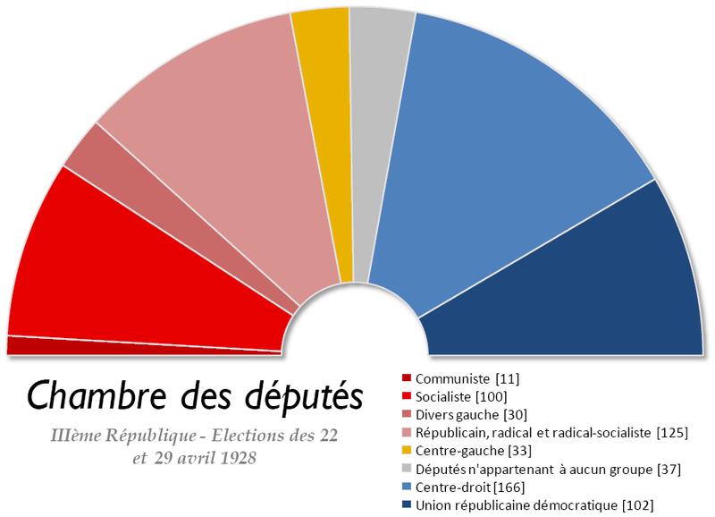 Fichier:France Chambre des deputes 1928.png