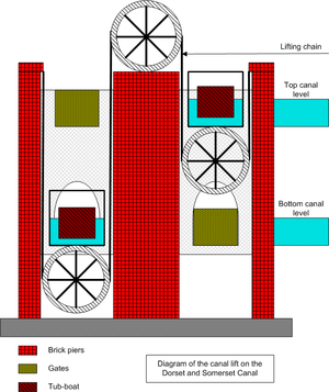 Dorset and Somerset Canal - Diagram showing the arrangement of Fussell's boat lift