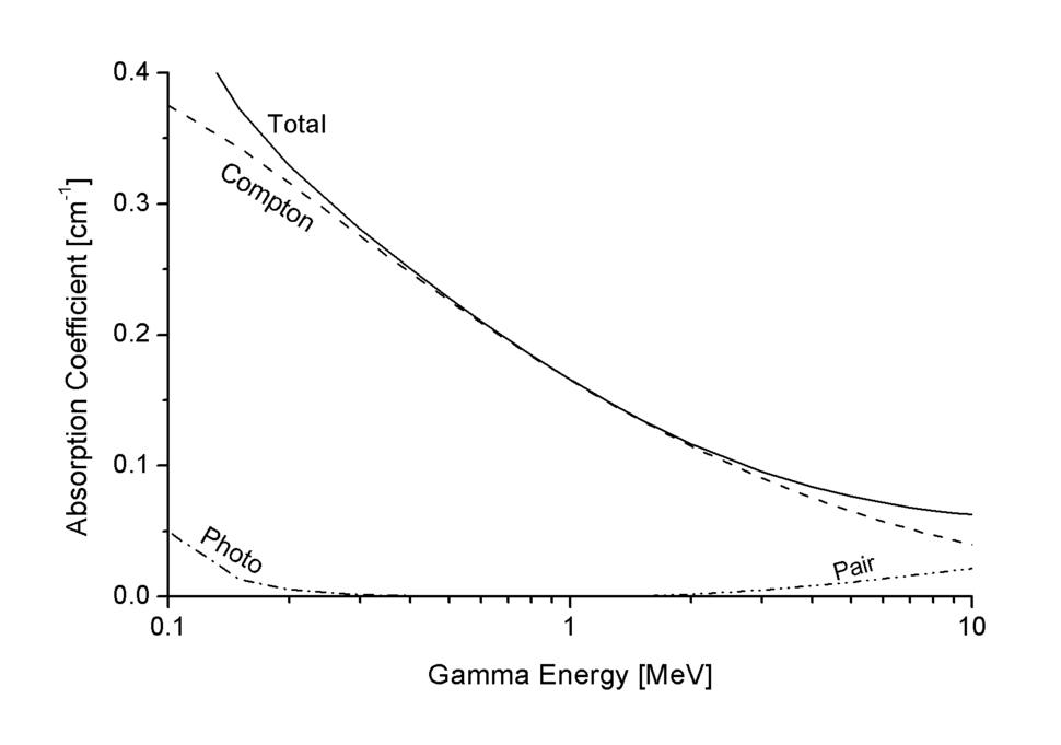 Gamma Abs Al