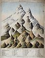 Geology; comparative heights of mountains, with a pyramid fo Wellcome V0025139.jpg