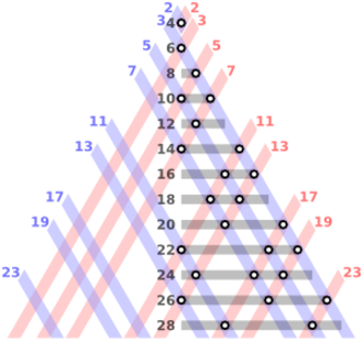 Goldbach's conjecture - Image: Goldbach partitions of the even integers from 4 to 28 300px