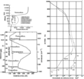 Gráficos das Camadas da Atmosfera segundo a Pressão, Temperatura, Densidade, Altitude e Ionização.png