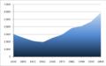 Graphique Population NSV.png