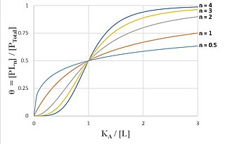 Hill equation (biochemistry) - Image: Hill Curves for Increasing Hill Coefficients