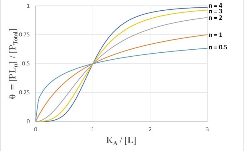 File:Hill Curves for Increasing Hill Coefficients.jpg