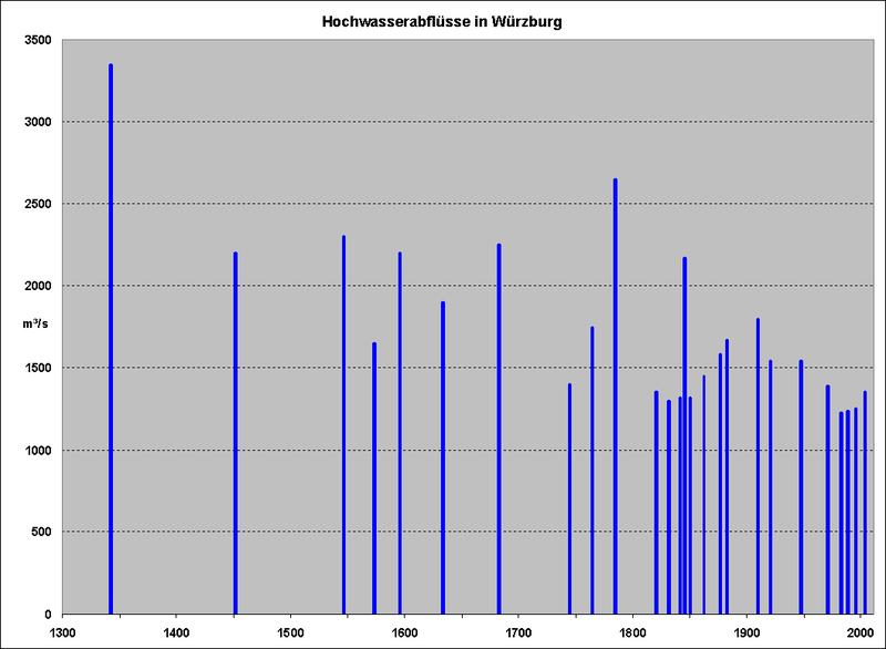 Datei:Hochwasserabflüsse, Würzburg.PNG