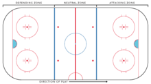 Diagram of a hockey rink
