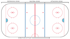 Ice hockey rink - Zones on a hockey rink